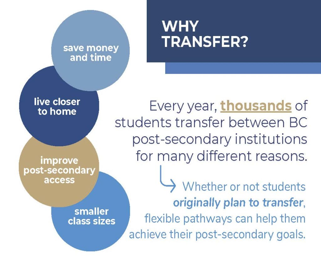 Students might transfer to save time and money, to live closer to home, to improve post-secondary access, or to get smaller class sizes.