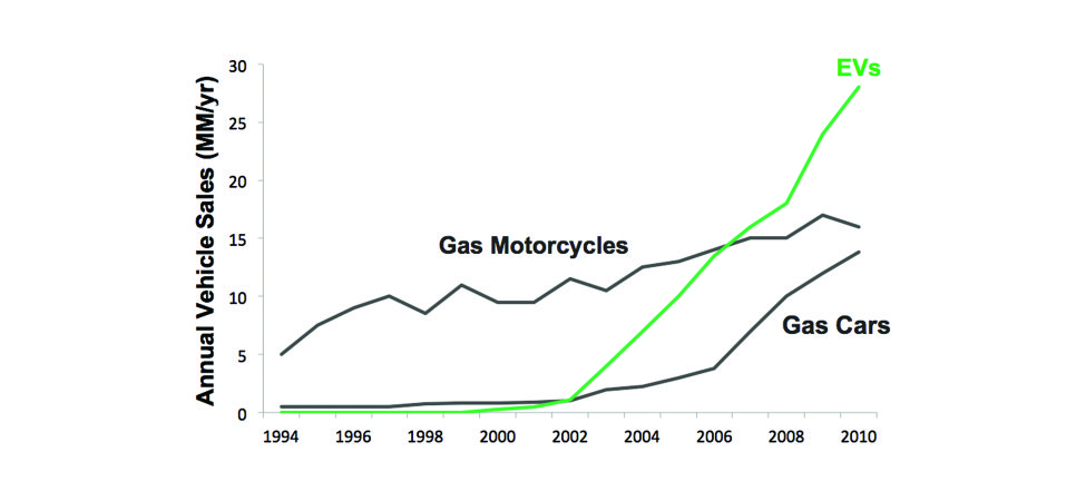 "A line graph illustrating the annual vehicle sales of gas motorcycles, gas cars, and electric vehicles from 1994 to 2010. The x-axis ranges from 1994 through 2010 in two-year increments. The y-axis is labeled 0 to 30 million in increments of 5 millon per year. The y-axis is labeled ""Annual Vehicle Sales (MM/year)"" There are three line graphs. The first shows the annual sale of gas motorcycles from 5 million in 1994 to about 15 million in 2010. The next line is a green line labled EV for electric vehicles. It shows sales were null from 1994 through 2002, but they quickly rose to more than 25 million in sales per year. The last line is labeled gas cars and starts at 0 in 1994 and slowly rises from 2002 to 2010 to just over 10 million."