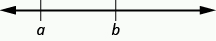The figure shows a horizontal number line that begins with the letter a on the left then the letter b to its right.