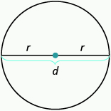An image of a circle is shown. There is a line drawn through the widest part at the centre of the circle with a red dot indicating the centre of the circle. The line is labeled d. The two segments from the centre of the circle to the outside of the circle are each labeled r.