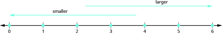 """A horizontal number line with arrows on each end and values of zero to six runs along the bottom of the diagram. A second horizontal line with a left-facing arrow lies above the first and extend from zero to three. This line is labled """"smaller"""". A third horizontal line with a right-facing arrow lies above the first two, but runs from three to six and is labeled """"larger""""."""
