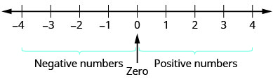 """A number line extends from negative 4 to 4. A bracket is under the values """"negative 4"""" to """"0"""" and is labeled """"Negative numbers"""". Another bracket is under the values 0 to 4 and labeled """"positive numbers"""". There is an arrow in between both brackets pointing upward to zero."""