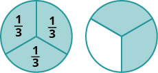 """Two circles are shown, each divided into three equal pieces by lines. The left hand circle is labeled """"one third"""" in each section. Each section is shaded. The circle on the right is shaded in two of its three sections."""