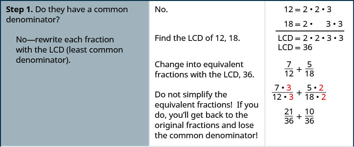 "In this figure, we have a table with directions on the left, hints or explanations in the middle, and mathematical statements on the right. On the first line, we have ""Step 1. Do they have a common denominator? No – rewrite each fraction with the LCD (least common denominator)."" To the right of this, we have the statement ""No. Find the LCD 12, 18."" To the right of this, we have 12 equals 2 times 2 times 3 and 18 equals 2 times 3 times 3. The LCD is hence 2 times 2 times 3 times 3, which equals 36. As another hint, we have ""Change into equivalent fractions with the LCD,. Do not simplify the equivalent fractions! If you do, you'll get back to the original fractions and lose the common denominator!"" To the right of this, we have 7/12 plus 5/18, which becomes the quantity (7 times 3) over the quantity (12 times 3) plus the quantity (5 times 2) over the quantity (18 times 2), which becomes 21/36 plus 10/36."