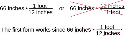 """Two expressions are given: 66 inches times the fraction (1 foot) over (12 inches), and 66 inches times the fraction (12 inches) over (1 foot). This second expression is crossed out. Below this, it is stated that """"The first form works since 66 inches times the fraction (1 foot) over (12 inches), with inches crossed off in both instances."""
