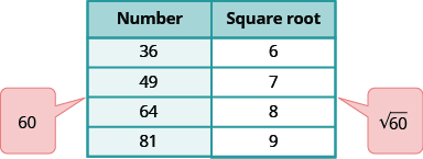 """A table is shown with 2 columns. The first column is labeled """"Number"""" and contains the values: 36, 49, 64, and 81. There is a balloon coming out of the table between 49 and 64 that says 60. The second column is labeled """"Square root"""" and contains the values: 6, 7, 8, and 9. There is a balloon coming out of the table between 7 and 8 that says square root of 60."""