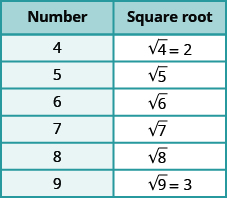 """A table is shown with 2 columns. The first column is labeled """"Number"""" and contains the values: 4, 5, 6, 7, 8, 9. The second column is labeled """"Square root"""" and contains the values: square root of 4 equals 2, square root of 5, square root of 6, square root of 7, square root of 8, square root of 9 equals 3."""