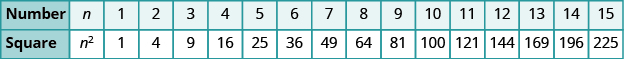 """A table with two columns is shown. The first column is labeled """"Number"""" and has the values: n, 1, 2, 3, 4, 5, 6, 7, 8, 9, 10, 11, 12, 13, 14, and 15. The second column is labeled """"Square"""" and has the values: n squared, 1, 4, 9, 16, 25, 36, 49, 64, 81, 100, 121, 144, 169, 196, and 225."""