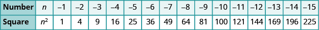 """A table is shown with 2 columns. The first column is labeled """"Number"""" and contains the values: n, negative 1, negative 2, negative 3, negative 4, negative 5, negative 6, negative 7, negative 8, negative 9, negative 10, negative 11, negative 12, negative 13, negative 14, and negative 15. The next column is labeled """"Square"""" and contains the values: n squared, 1, 4, 9, 16, 25, 36, 49, 64, 81, 100, 121, 144, 169, 196, and 225."""