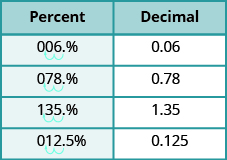 """The figures shows two columns and five rows . The first row is a header row and it labels each column """"Percent"""" and """"Decimal"""". Under the """"Percent"""" column are the values: 6%, 78%, 135%, 12.5%. Under the """"Decimal"""" column are the values: 0.06, 0.78, 1.35, 0.125. There are two jumps for each percent to show how to convert it to a decimal."""