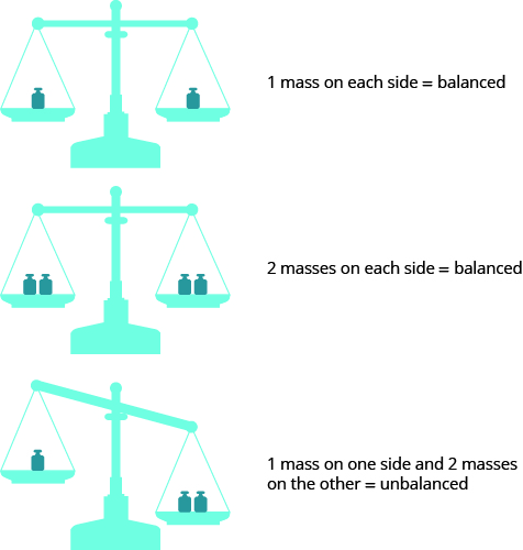 "Three balance scales are shown. The top scale has one red weight on each side and is balanced. Beside it is ""1 mass on each side equals balanced."" The next scale has two weights on each side and is balanced. Beside it is ""2 masses on each side equals balanced."" The bottom scale has one weight on the left and two on the right. The right side is lower than the left. Beside the image is ""1 mass on one side and 2 masses on the other equals unbalanced."""