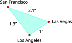 A triangle is shown. The vertices are labeled San Francisco, Las Vegas, and Los Angeles. The side across from San Francisco is labeled 1 inch, the side across from Las Vegas is labeled 1.3 inches, and the side across from Los Angeles is labeled 2.1 inches.
