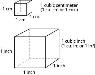 Two cubes are shown. The smaller one has sides labeled 1 cm and is labeled as 1 cubic centimetre. The larger one has sides labeled 1 inch and is labeled as 1 cubic inch.