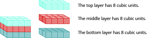 """A rectangular solid is shown. Each layer is composed of 8 cubes, measuring 2 by 4. The top layer is pink. The middle layer is orange. The bottom layer is green. Beside this is an image of the top layer that says """"The top layer has 8 cubic units."""" The orange layer is shown and says """"The middle layer has 8 cubic units."""" The green layer is shown and says, """"The bottom layer has 8 cubic units."""""""
