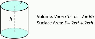 A cylinder is shown. The height is labeled h and the radius of the top is labeled r. Beside it is Volume: V equals pi times r squared times h or V equals capital B times h. Below this is Surface Area: S equals 2 times pi times r squared plus 2 times pi times r times h.