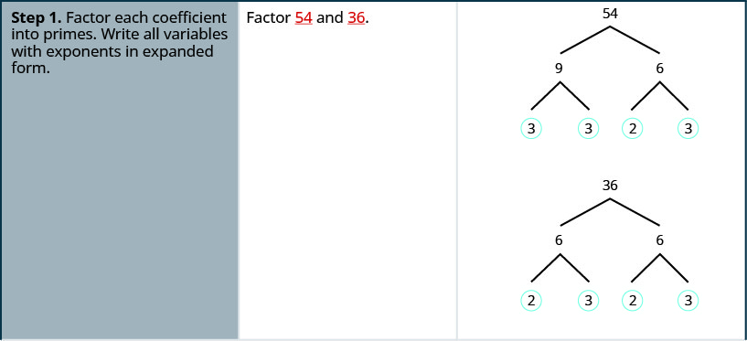 """This table has three columns. In the first column are the steps for factoring. The first row has the first step, factor each coefficient into primes and write all variables with exponents in expanded form. The second column in the first row has """"factor 54 and 36"""". The third column in the first row has 54 and 36 factored with factor trees. The prime factors of 54 are circled and are 3, 3, 2, and3. The prime factors of 36 are circled and are 2,3,2,3."""