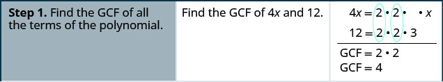 """This table has three columns. In the first column are the steps for factoring. The first row has the first step, """"Find the G C F of all the terms of the polynomial"""". The second column in the first row has """"find the G C F of 4 x and 12"""". The third column in the first row has 4 x factored as 2 times 2 times x and below it 18 factored as 2 times 2 times 3. Then, below the factors are the statements, """"G C F = 2 times 2"""" and """"G C F = 4""""."""