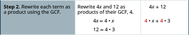 """The second row has the second step """"rewrite each term as a product using the G C F"""". The second column in the second row has the statement """"Rewrite 4 x and 12 as products of their G C F, 4"""" Then the two equations 4 x = 4 times x and 12 = 4 times 3. The third column in the second row has the expressions 4x + 12 and below this 4 times x + 4 times 3."""