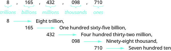 """In this figure, the numbers 8, 165, 432, 098 and 710 are listed in a row, separated by commas. Each number has a horizontal bracket beneath with the word """"trillions"""" written below the number 8, """"billions"""" written below the number 165, """"millions"""" written below the number 432, """"thousands"""" written below the number 098, and """"ones"""" written below the number 710. One row down is the number 8, a right-facing arrow and the words """"Eight trillion"""" followed by a comma. On the next row below is the number 165, a right-facing arrow and the words """"One hundred sixty-five billion"""" followed by a comma. On the next row below is the number 432, a right-facing arrow and the words """"Four hundred thirty-two million"""" followed by a comma. On the next row below is the number """"098"""", a right-facing arrow and the words """"Ninety-eight thousand"""" followed by a comma. On the bottom row is the number 710, a right-facing arrow and the words """"Seven hundred ten""""."""