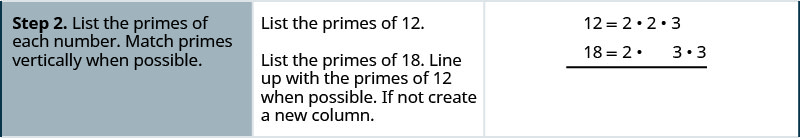 """One row down, the instructions in the first cell say: """"Step 2. List the primes of each number. Match primes vertically when possible."""" In the second cell, the instructions say: """"List the primes of 12. List the primes of 18. Line up with the primes of 12 when possible. If not create a new column."""" The third cell contains the prime factorization of 12 written as the equation 12 equals 2 times 2 times 3. Below this equation is another showing the prime factorization of 18 written as the equation 18 equals 2 times 3 times 3. The two equations line up vertically at the equal symbol. The first 2 in the prime factorization of 12 aligns with the 2 in the prime factorization of 18. Under the second 2 in the prime factorization of 12 is a gap in the prime factorization of 18. Under the 3 in the prime factorization of 12 is the first 3 in the prime factorization of 18. The second 3 in the prime factorization has no factors above it from the prime factorization of 12."""