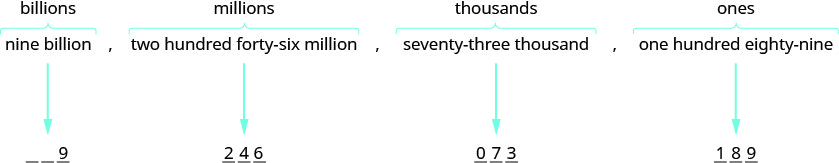 """An image has two lines of text. The upper lines read """"nine billion"""", followed by a comma, and """"two hundred forty six million"""", also followed by a comma. The words """"billion"""" and """"million"""" are underlined and each phrase has a curly bracket underneath. The lower lines read """"seventy three thousand"""", followed by a comma, and """"one hundred eighty nine"""". The word """"thousand"""" is underlined and each phrase has a curly bracket underneath."""