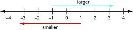 """A number line ranges from negative 4 to 4. An arrow above the number line extends from negative 1 towards 4 and is labeled """"larger"""". An arrow below the number line extends from 1 towards negative 4 and is labeled """"smaller""""."""