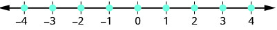A number line extends from negative four to four. Points are plotted at negative four, negative three, negative two, negative one, zero, one, two, 3, and four.