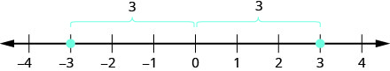 A number line ranges from negative 4 to 4. There are two brackets above the number line. The bracket on the left spans from negative three to 0. The bracket on the right spans from zero to three. Points are plotted on both negative three and three.
