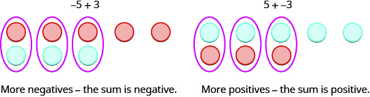 """Two images are shown and labeled. The left image shows five red counters in a horizontal row drawn above three blue counters in a horizontal row, where the first three pairs of red and blue counters are circled. Above this diagram is written """"negative 5 plus 3"""" and below is written """"More negatives – the sum is negative."""" The right image shows five blue counters in a horizontal row drawn above three red counters in a horizontal row, where the first three pairs of red and blue counters are circled. Above this diagram is written """"5 plus negative 3"""" and below is written """"More positives – the sum is positive."""""""