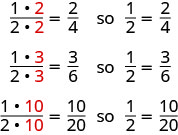"""An image shows three rows of fractions. In the first row are the fractions """"1, times 2, divided by 2, times 2, equals two fourths"""". Next to this is the word """"so"""" and the fraction """"one half, equals two fourths. The second row reads """"1, times 3, divided by 2 times 3, equals three sixths"""". Next to this is the word """"so"""" and the fraction """"one half equals, three sixths"""". The third row reads """"1 times 10, divided by 2 times 10, ten twentieths"""". Next to this is the word """"so"""" and the fraction """"one half equals, ten twentieths""""."""
