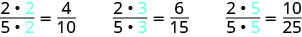 """A row of fractions reads """"2 times 2, divided by 5 times 2, equals four tenths"""". Next to this is """"2, times 3, divided by 5 times 3, equals six fifteenths"""". Next to this is """"2 times 5, divided by 5 times 5, equals ten twenty-fifths""""."""