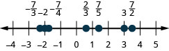 There is a number line shown that runs from negative 4 to positive 5. From left to right, the numbers marked are negative 7/3, negative 2, negative 7/4, 2/3, 7/5, 3, and 7/2. The number negative 7/3 is between negative 3 and negative 2 but slightly closer to negative 2. The number negative 7/4 is slightly to the right of negative 2. The number 2/3 is slightly to the left of 1. The number 7/5 is between 1 and 2, but closer to 1. The number 7/2 is halfway between 3 and 4.