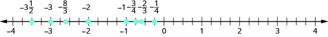 There is a number line shown that runs from negative 4 to positive 4. From left to right, the numbers marked are negative 3 and 1/2, negative 3, negative 8/3, negative 2, negative 1, negative 3/4, negative 2/3, and negative 1/4. The number negative 3 and 1/2 is between negative 4 and negative 3 The number negative 8/3 is between negative 3 and negative 2, but closer to negative 3. The numbers negative 3/4, negative 2/3, and negative 1/4 are all between negative 1 and 0.