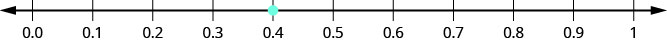 There is a number line shown that runs from 0.0 to 1. The only point given is 0.4, which is between 0.3 and 0.5.