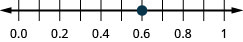 There is a number line shown that runs from 0.0 to 1. The only point given is 0.6, which is between 0.5 and 0.7.