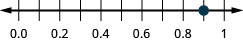 There is a number line shown that runs from 0.0 to 1. The only point given is 0.9, which is between 0.8 and 1.