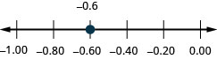 There is a number line shown that runs from negative 1.00 to 0.00. The only point given is negative 0.6, which is between negative 0.8 and negative 0.4.