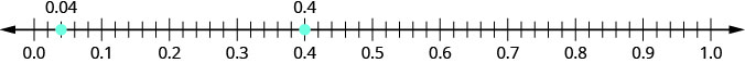 There is a number line shown that runs from negative 0.0 to 1.0. From left to right, there are points 0.04 and 0.4 marked. The point 0.04 is between 0.0 and 0.1. The point 0.4 is between 0.3 and 0.5.