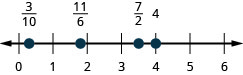 There is a number line shown that runs from 0 to 6. From left to right the points read 3/10, 11/6, 7/2, and 4. The point for 3/10 is between 0 and 1. The point for 11/6 is between 1 and 2. The point for 7/2 is between 3 and 4.