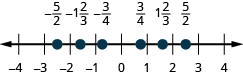 There is a number line shown that runs from negative 4 to 4. From left to right the points read negative 5/2, negative 1 and 2/3, negative 3/4, ¾, 1 and 2/3, and 5/2. The point for negative 5/2 is between negative 3 and negative 2. The point for negative 1 and 2/3 is between negative 2 and negative 1. The point for negative 3/4 is between negative 1 and 0. The point for 3/4 is between 0 and 1. The point for 1 and 2/3 is between 1 and 2. The point for 5/2 is between 2 and 3.
