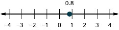 There is a number line shown that runs from negative 4 to 4. The point 0.8 is between 0 and 1.