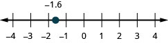 There is a number line shown that runs from negative 4 to 4. The point negative 1.6 is between negative 2 and negative 1.