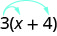 We have the expression 3 times (x plus 4) with two arrows coming from the 3. One arrow points to the x, and the other arrow points to the 4.