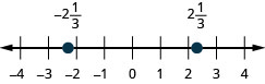 This figure is a number line ranging from negative 4 to 4 with tick marks for each integer. Negative 2 and 1 third, and 2 and 1 third are plotted.
