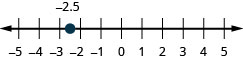 This figure is a number line ranging from negative 5 to 5 with tick marks for each integer. Negative 2.5 is plotted.