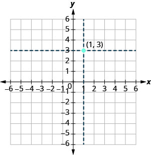 Figure 2. The result of the process described in previous paragraph plotting the point (1,3).