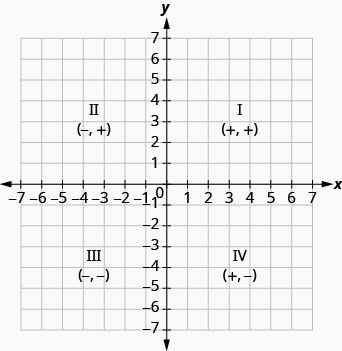 """The graph shows the x y-coordinate plane. The x- and y-axes each run from negative 7 to 7. The graph shows the x y-coordinate plane. The x and y-axis each run from -7 to 7. The top-right portion of the plane is labeled """"I"""" and """"ordered pair +, +"""", the top-left portion of the plane is labeled """"II"""" and """"ordered pair -, +"""", the bottom-left portion of the plane is labelled """"III"""" """"ordered pair -, -"""" and the bottom-right portion of the plane is labeled """"IV"""" and """"ordered pair +, -""""."""