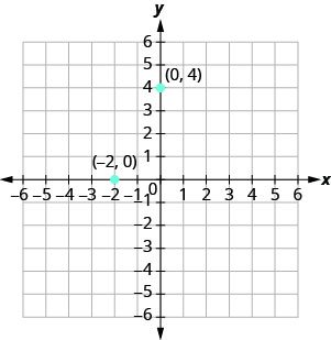 A graph plotting the points (0, 4) and (negative 2, 0).