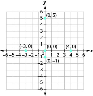 A graph plotting the points (negative 3, 0), (0, 0), (0, negative 1), (0, 5), and (4, 0).
