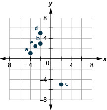 A graph plotting the points described in the previous paragraph.